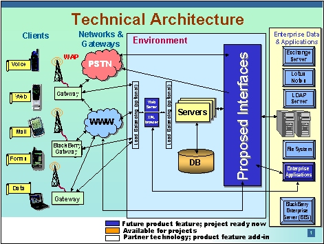 Example of technical architecture presentation slide